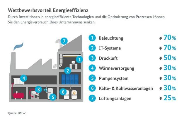 MEERx Energieeffizienz